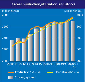 Record-high world grain production for second year in a row